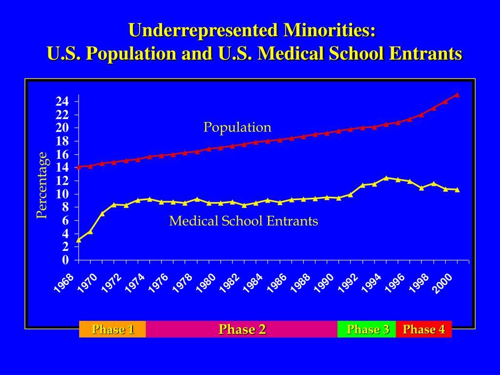 Underrepresented Minorities: