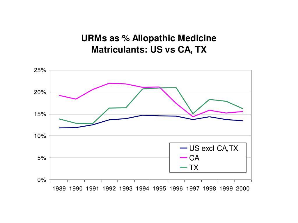 URMs as % matriculants: US vs CA, TX