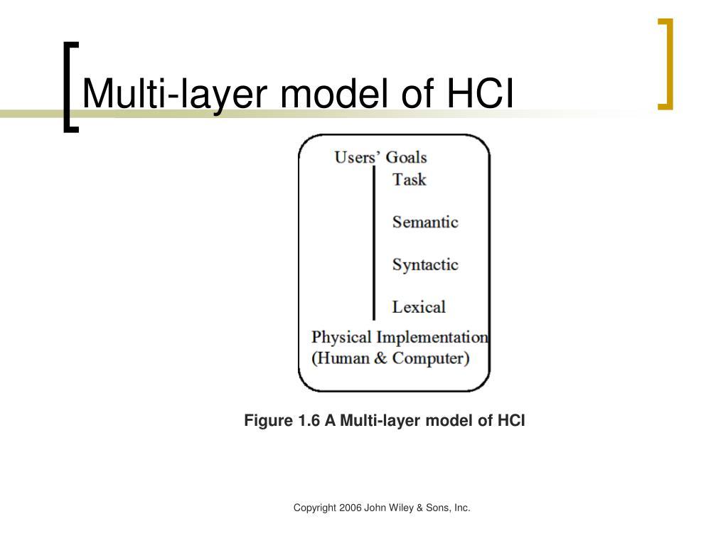Multi-layer model of HCI