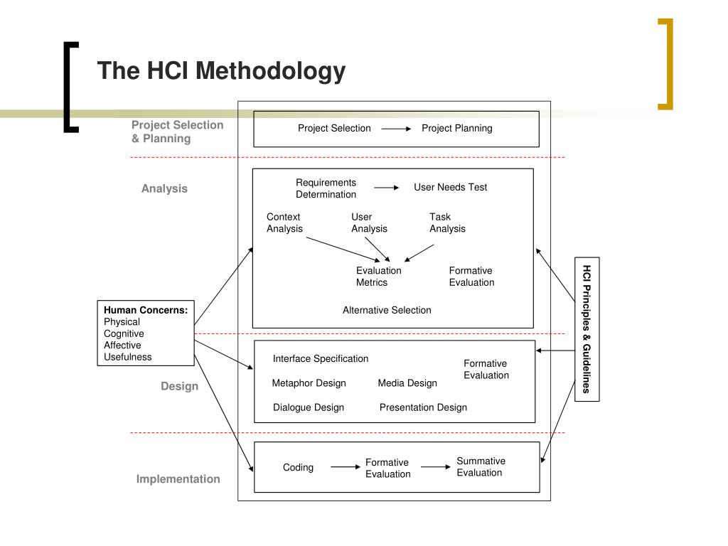 The HCI Methodology