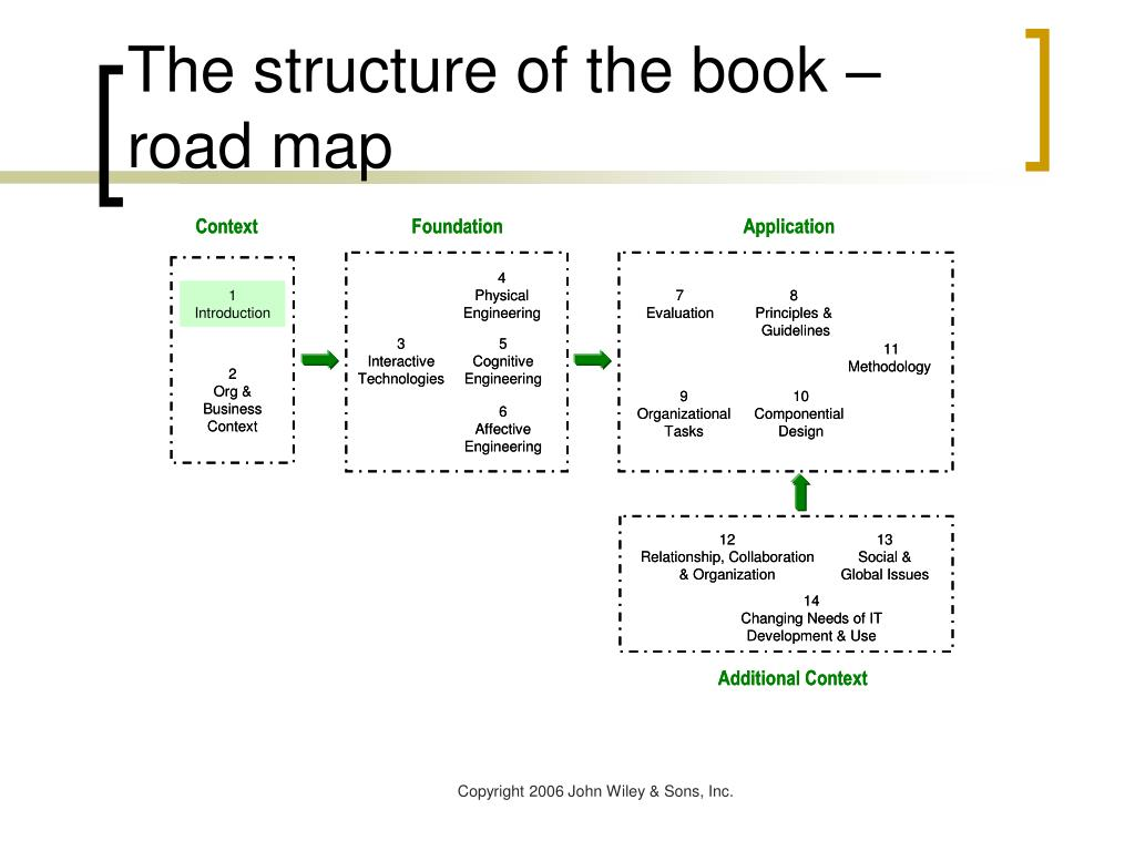 The structure of the book – road map