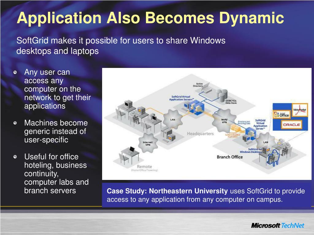Application Also Becomes Dynamic