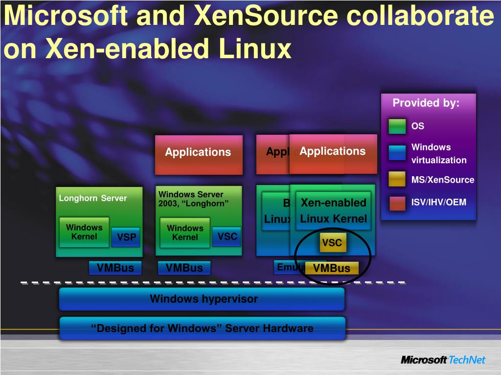 Microsoft and XenSource collaborate on Xen-enabled Linux
