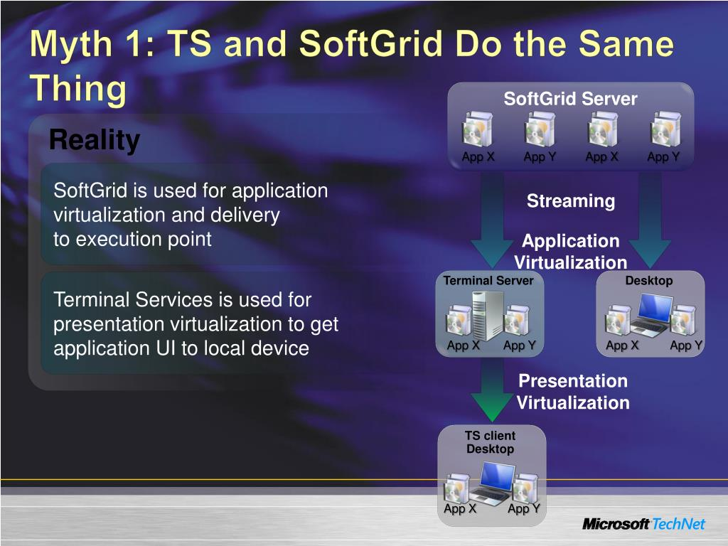 Myth 1: TS and SoftGrid Do the Same Thing