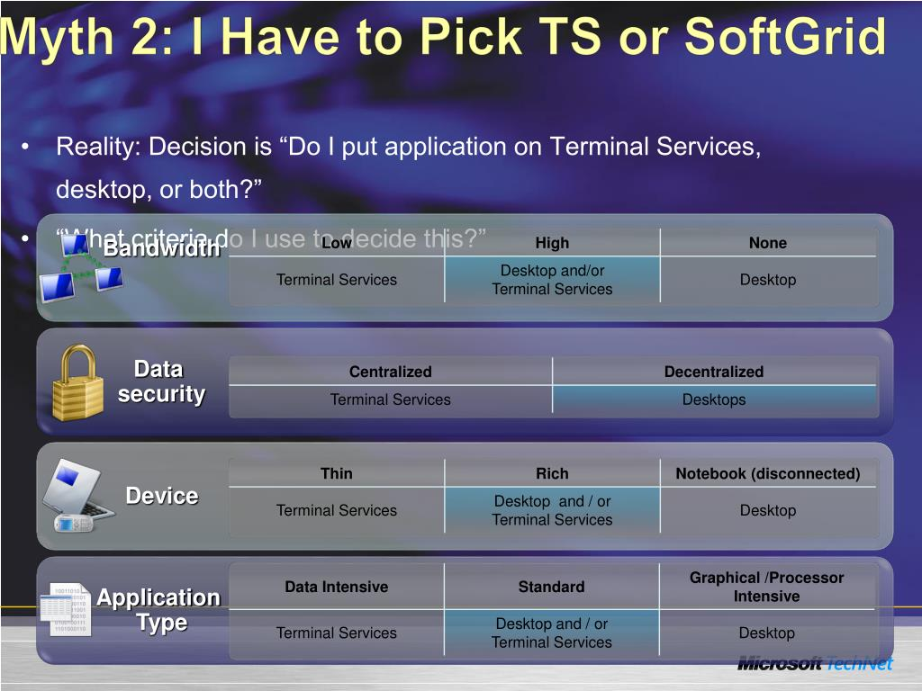 Myth 2: I Have to Pick TS or SoftGrid