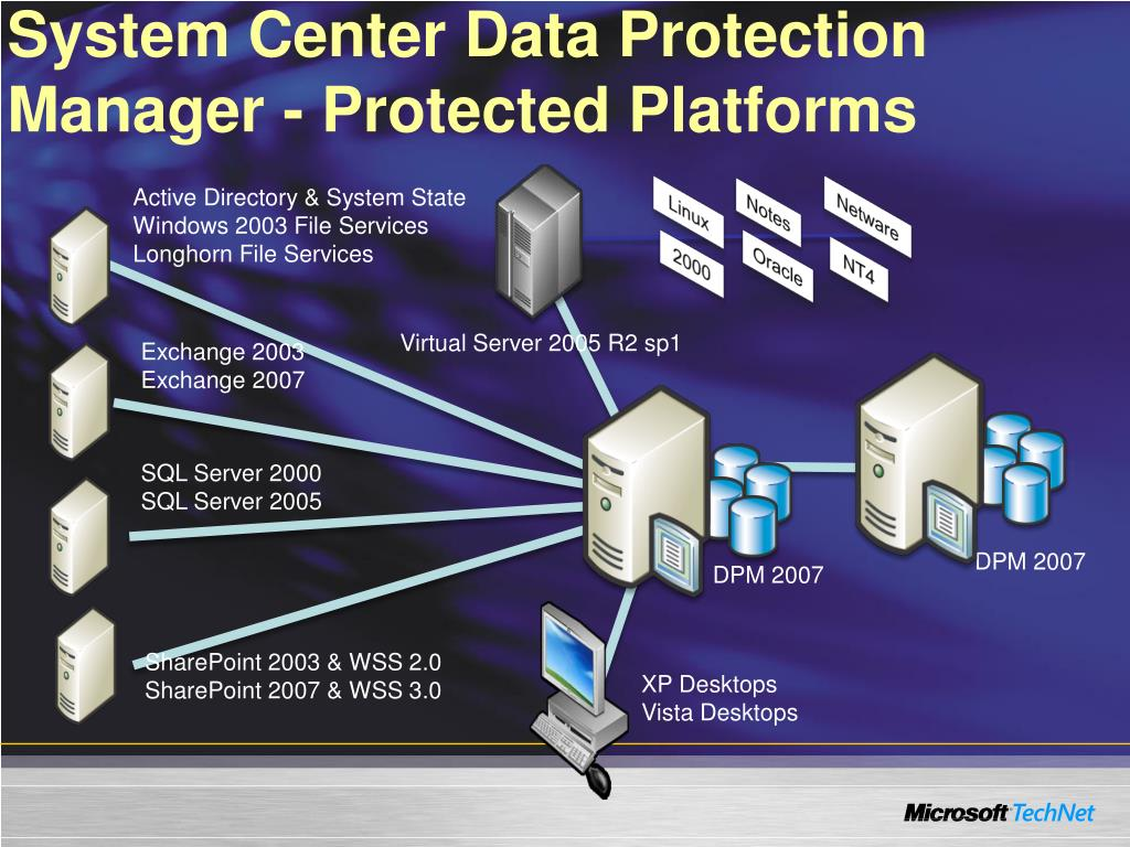 System Center Data Protection Manager - Protected Platforms
