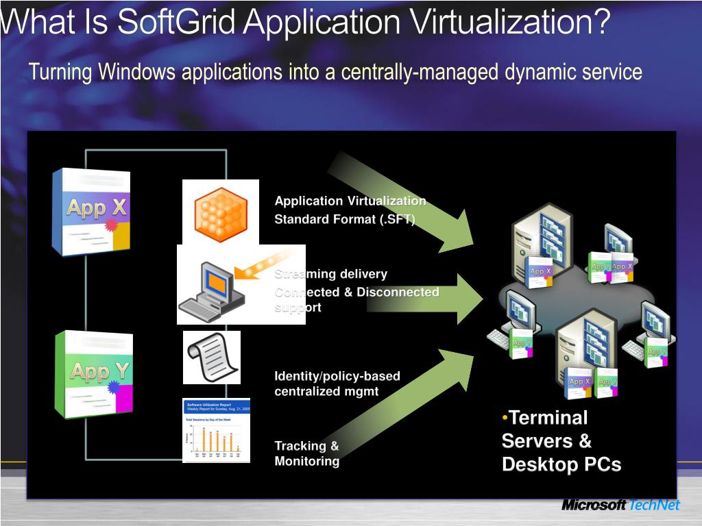 What Is SoftGrid Application Virtualization?