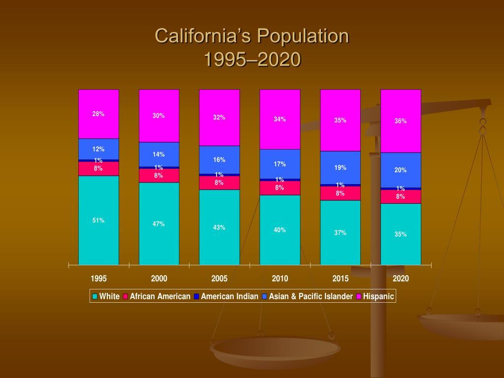 California's Population
