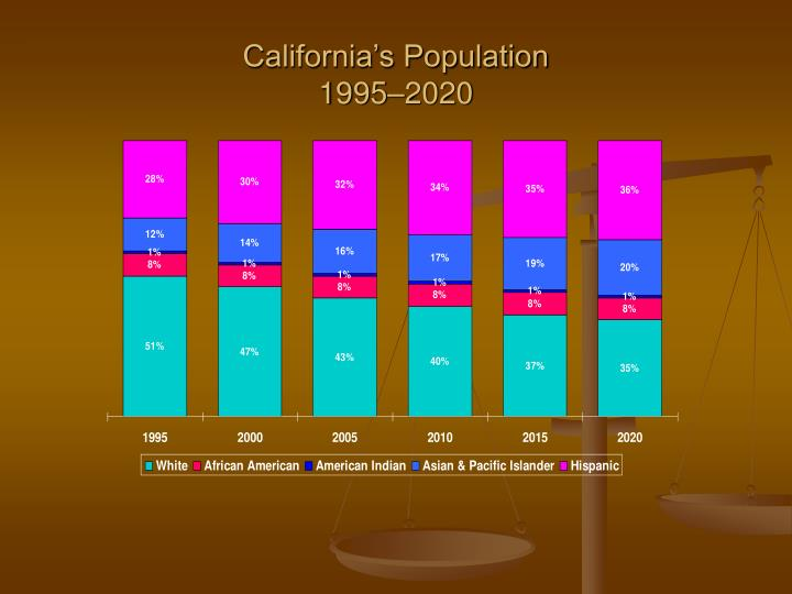 California s population 1995 2020