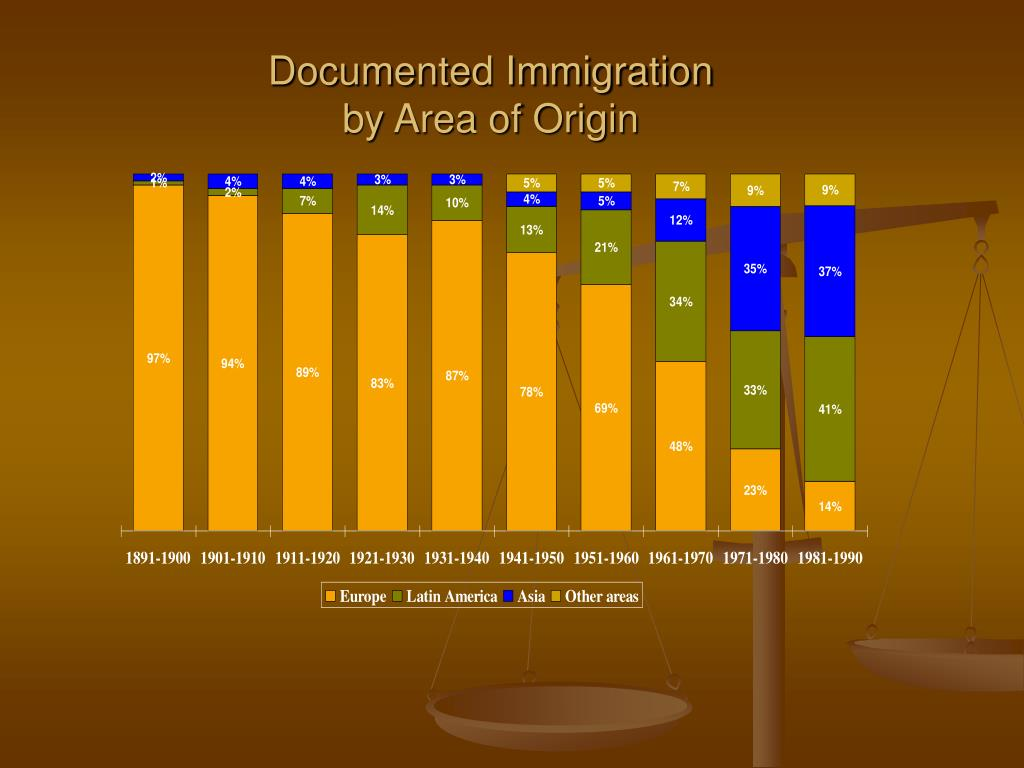 Documented Immigration