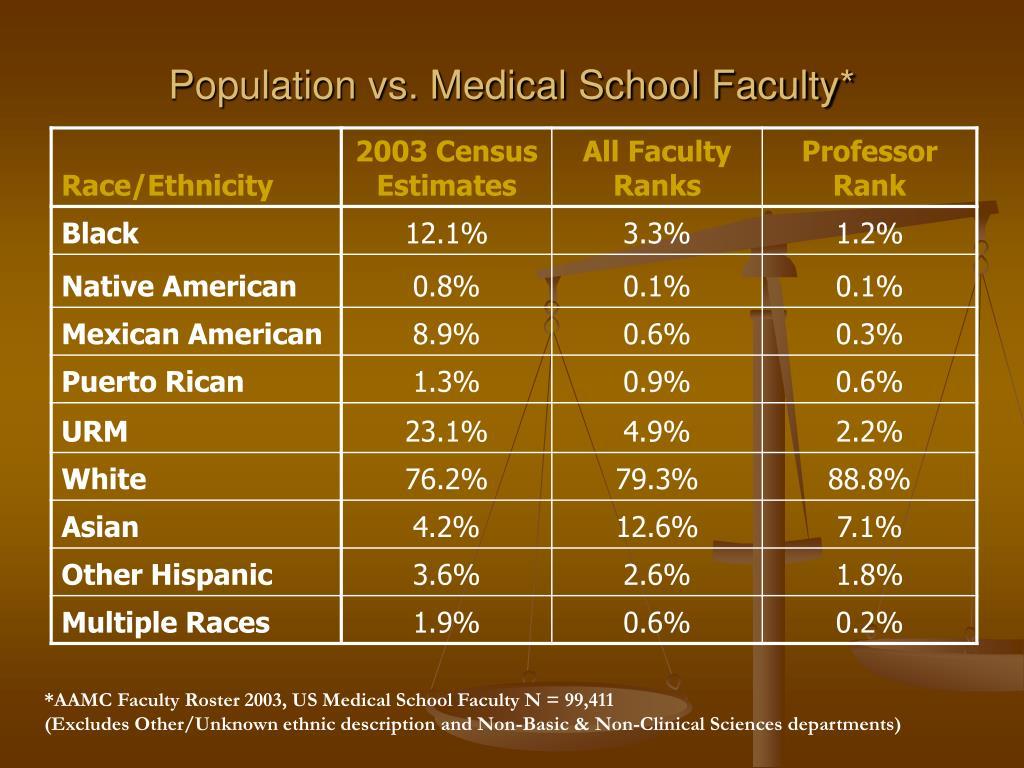 Population vs. Medical School Faculty*