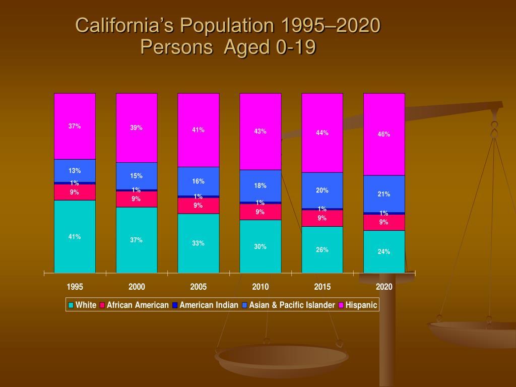 California's Population 1995–2020