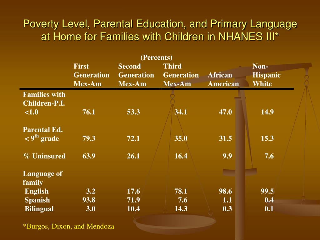 Poverty Level, Parental Education, and Primary Language at Home for Families with Children in NHANES III*