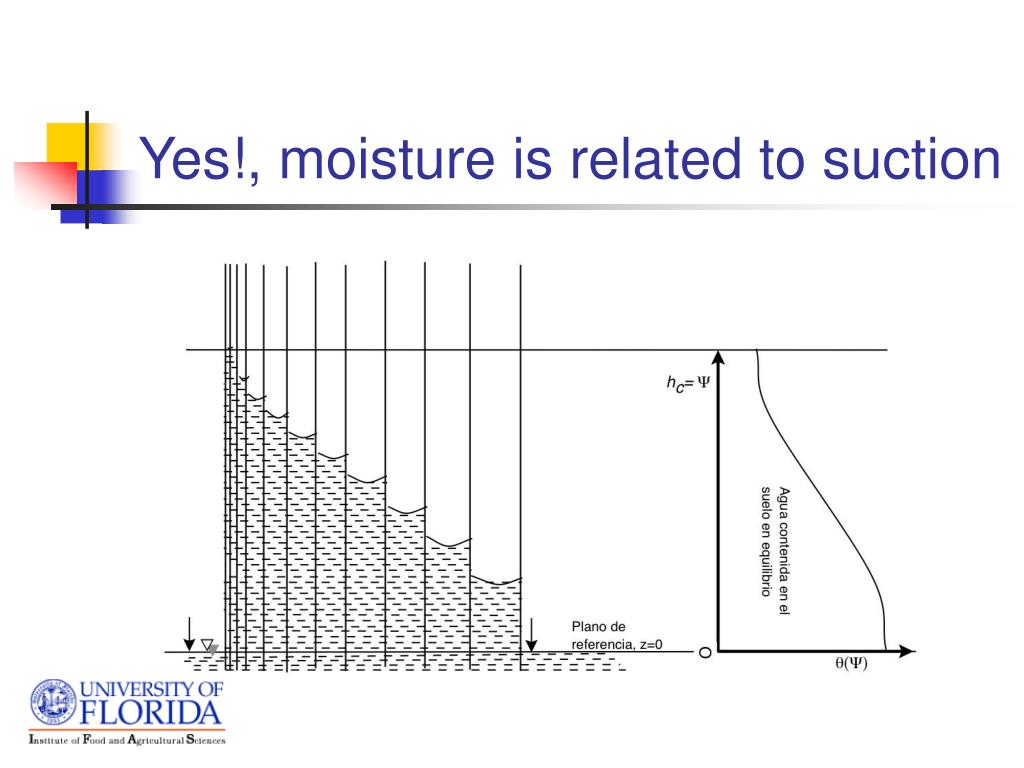 Yes!, moisture is related to suction