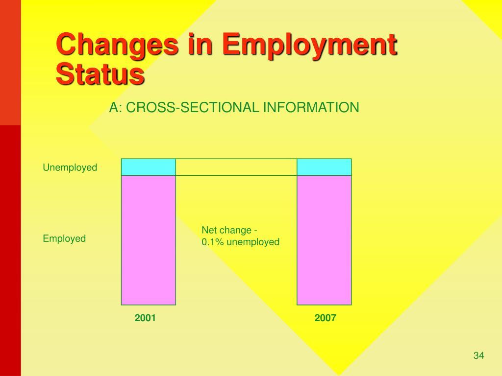 Net change -