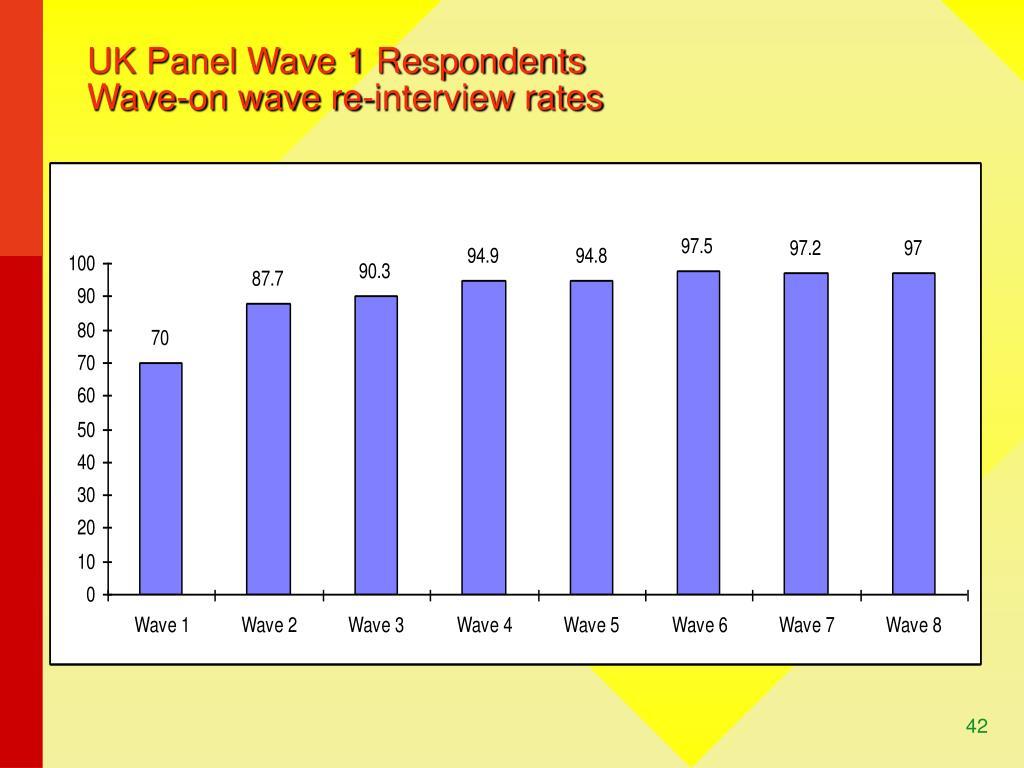 UK Panel Wave 1 Respondents