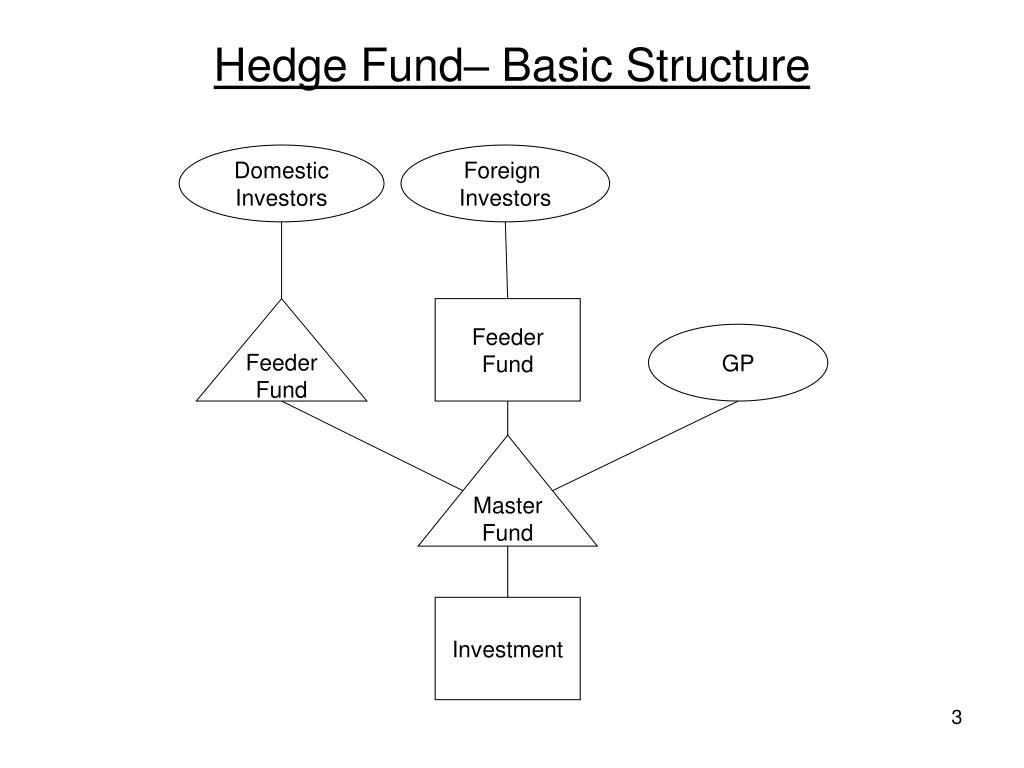 Hedge Fund– Basic Structure