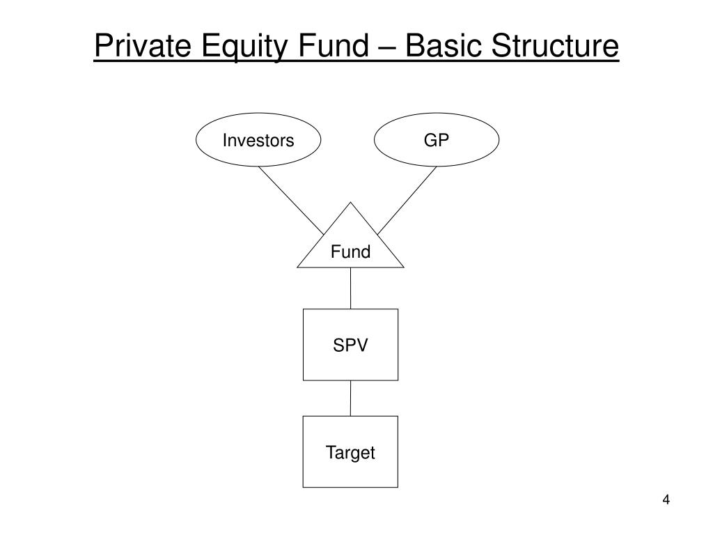 Private Equity Fund – Basic Structure