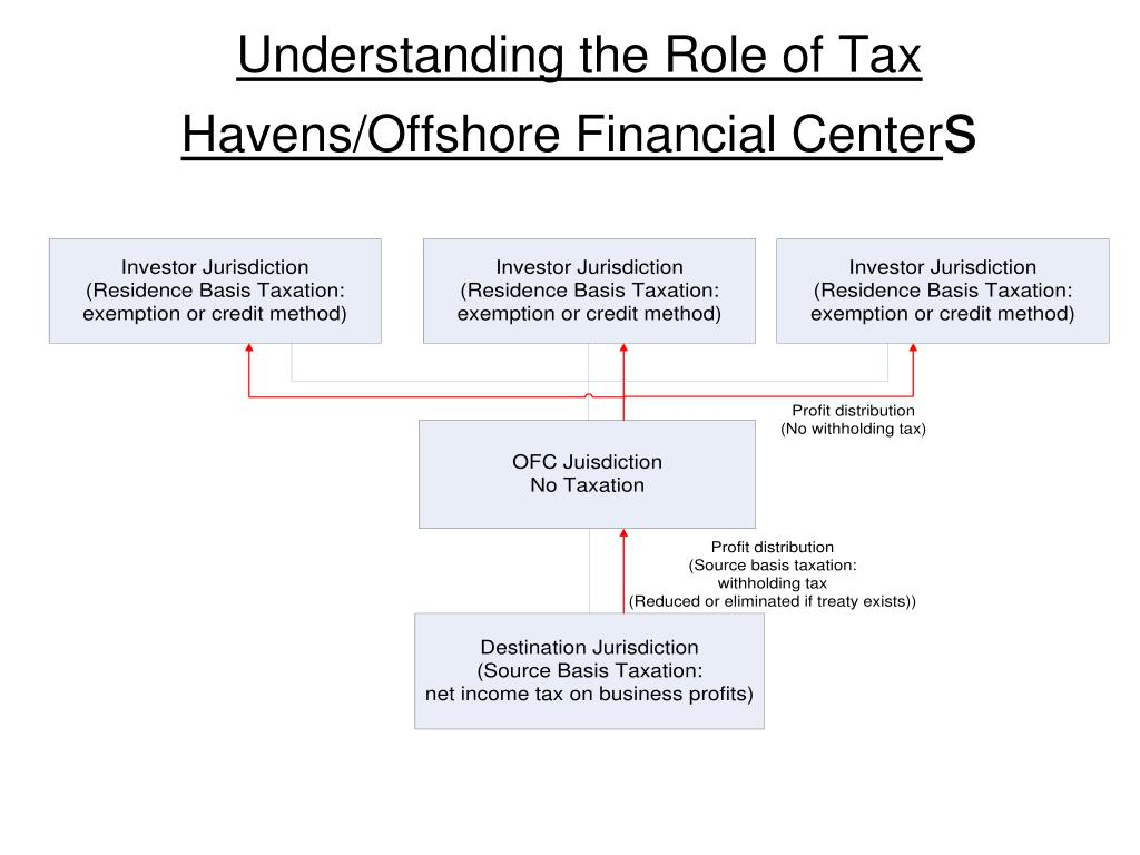 Understanding the Role of Tax Havens/Offshore Financial Center