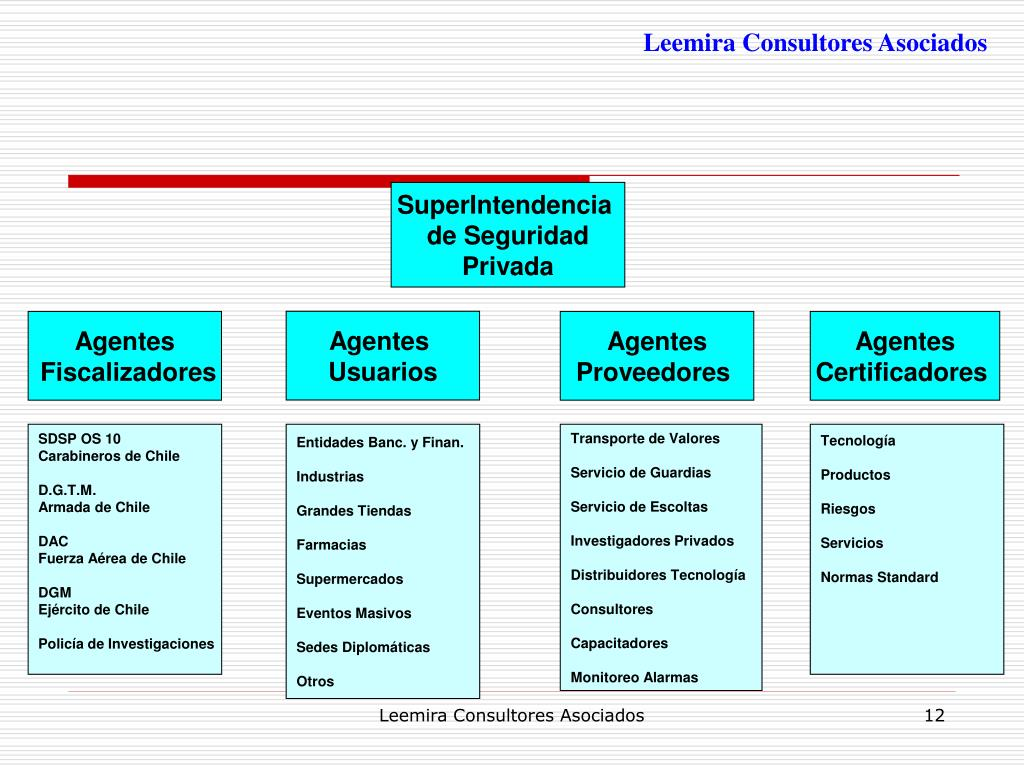 Leemira Consultores Asociados