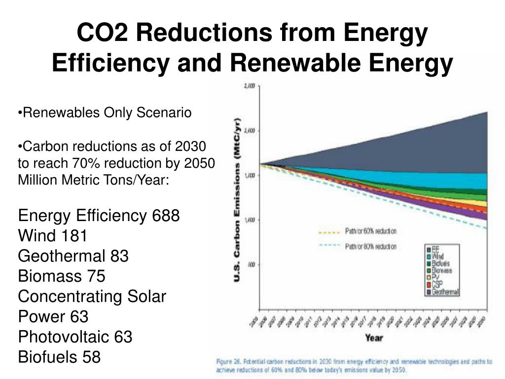 CO2 Reductions from Energy