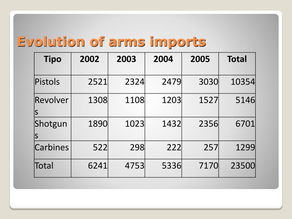 Evolution of arms imports