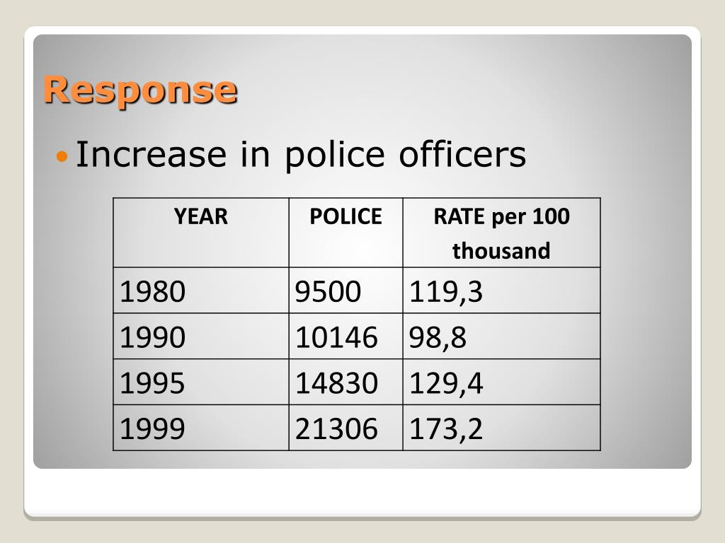 Increase in police officers
