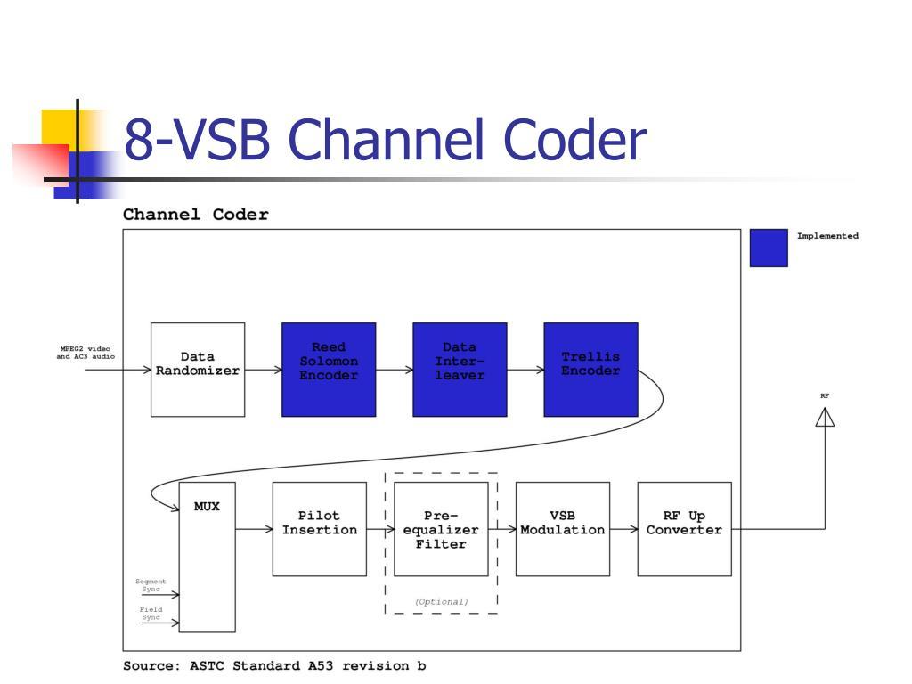 8-VSB Channel Coder