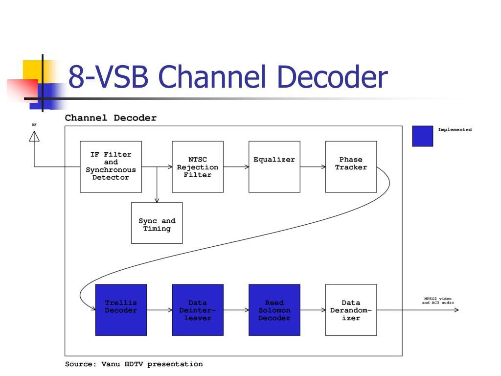 8-VSB Channel Decoder