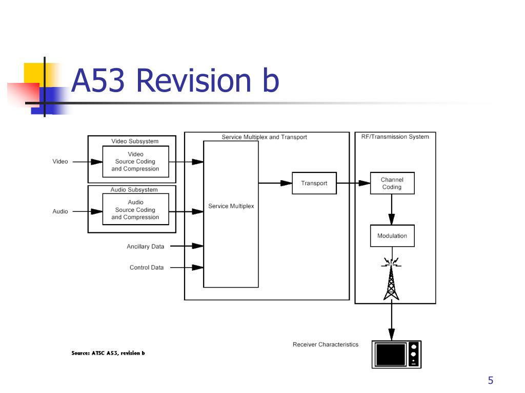 A53 Revision b