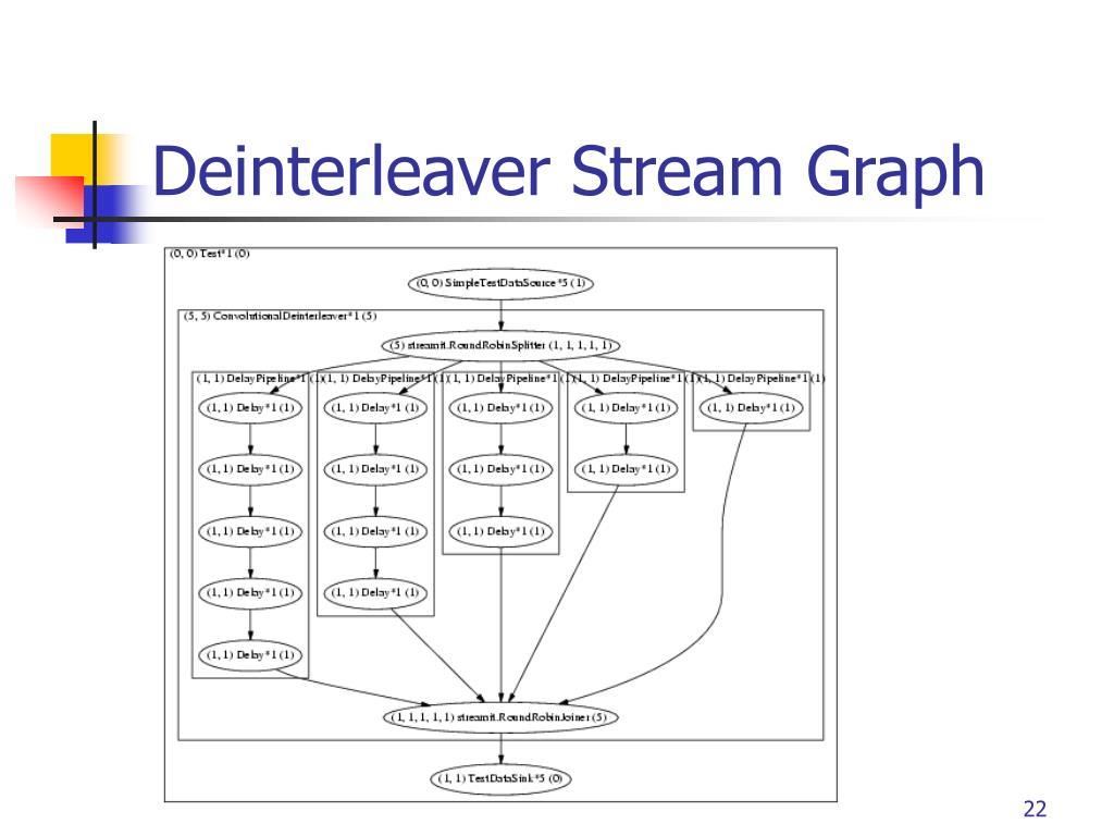 Deinterleaver Stream Graph