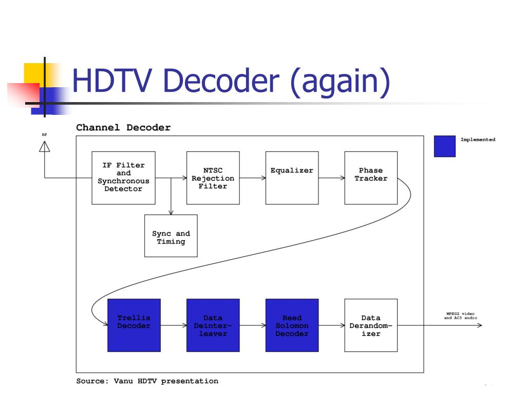 HDTV Decoder (again)