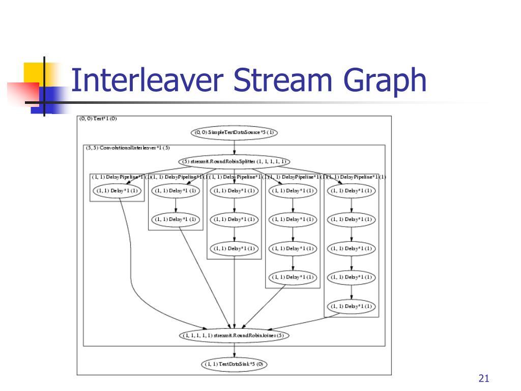 Interleaver Stream Graph