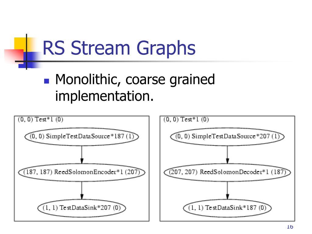 RS Stream Graphs