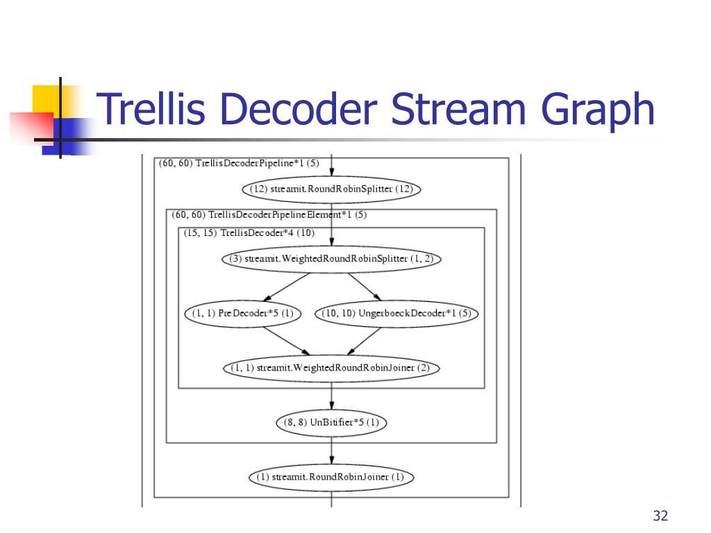 Trellis Decoder Stream Graph