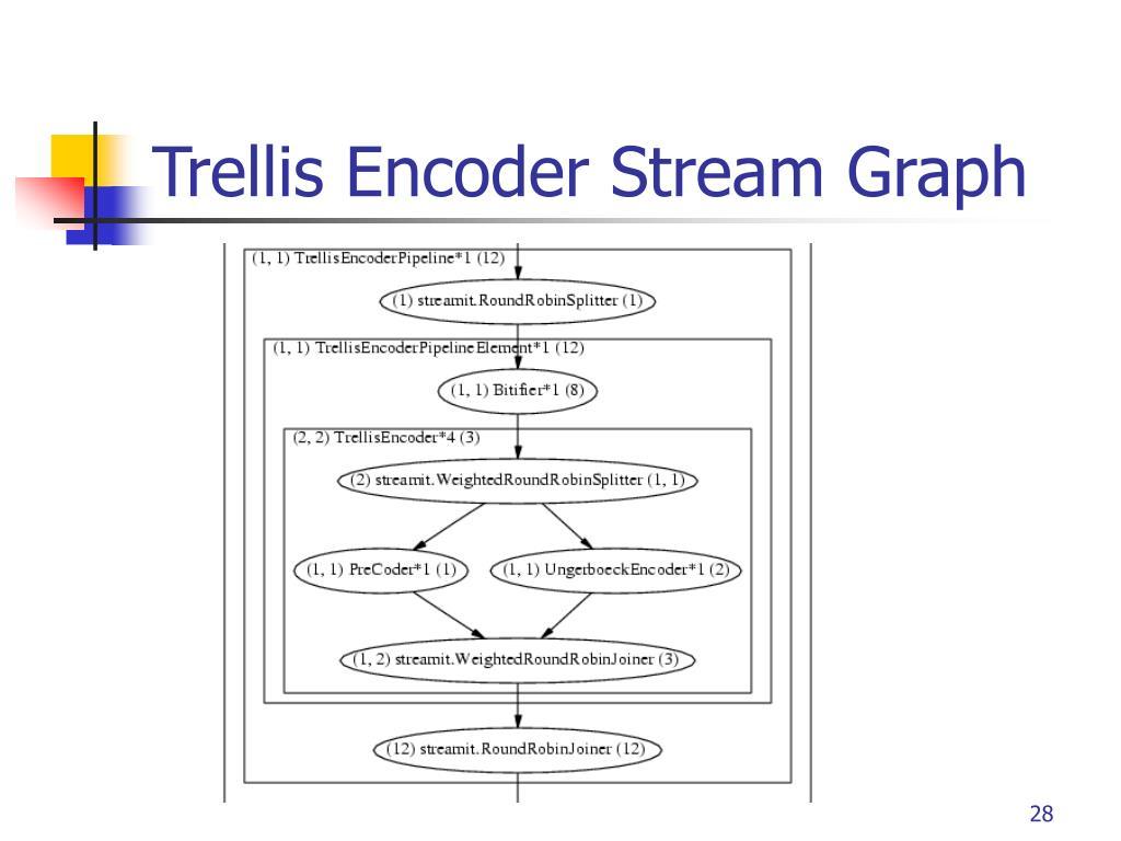Trellis Encoder Stream Graph