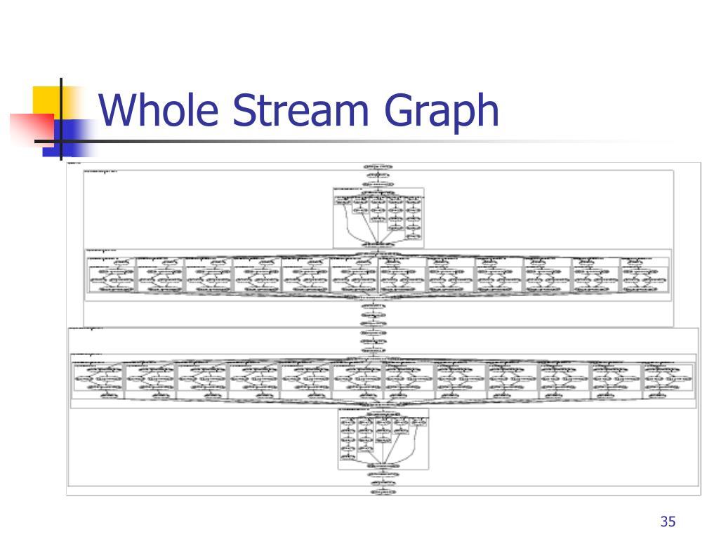 Whole Stream Graph