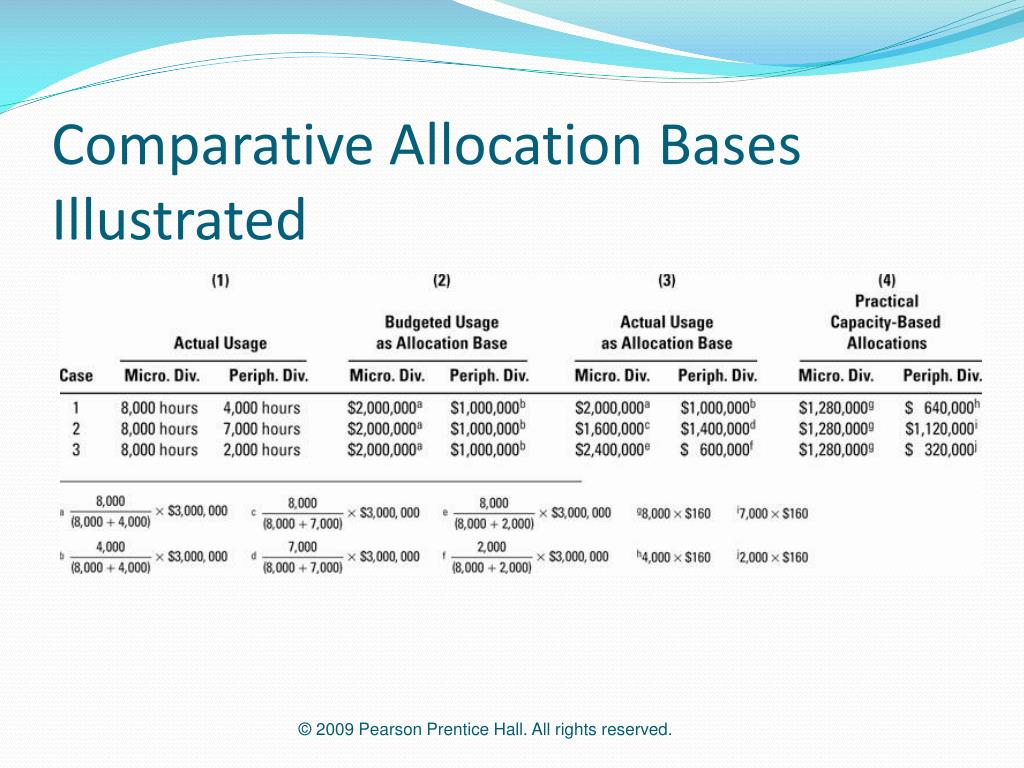 Comparative Allocation Bases Illustrated