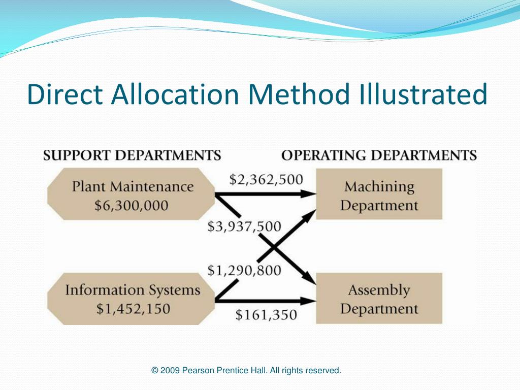 Direct Allocation Method Illustrated