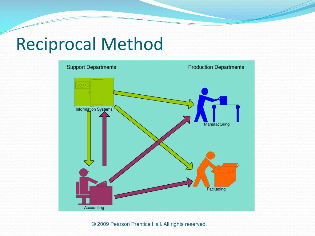 Reciprocal Method