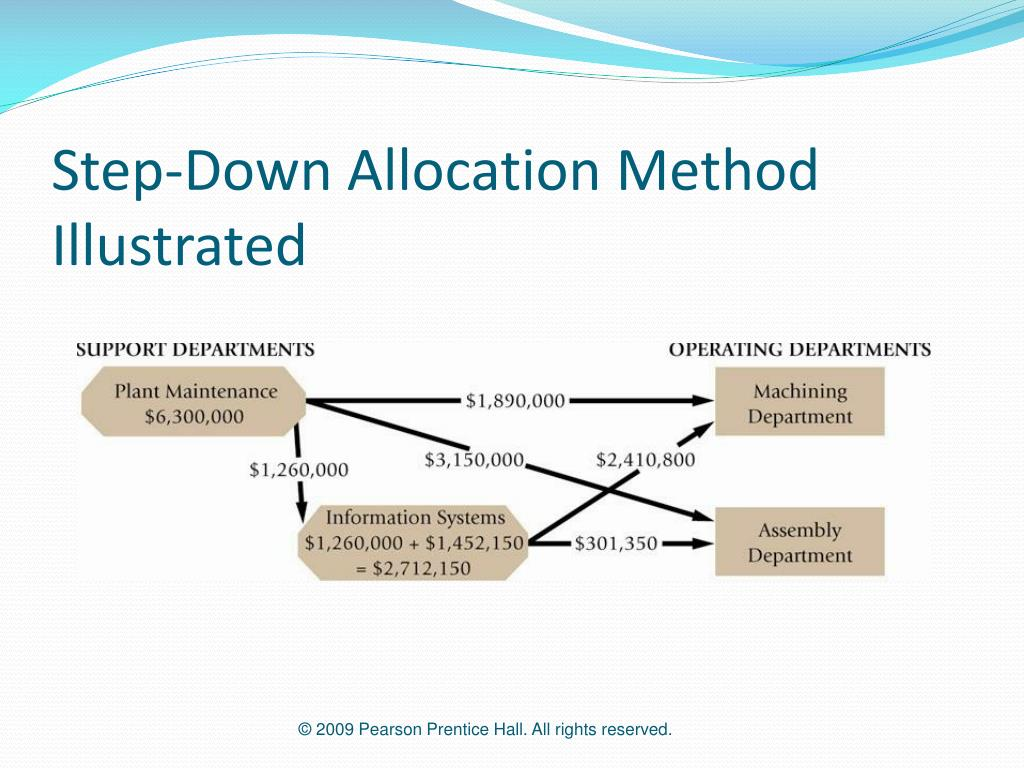 Step-Down Allocation Method Illustrated