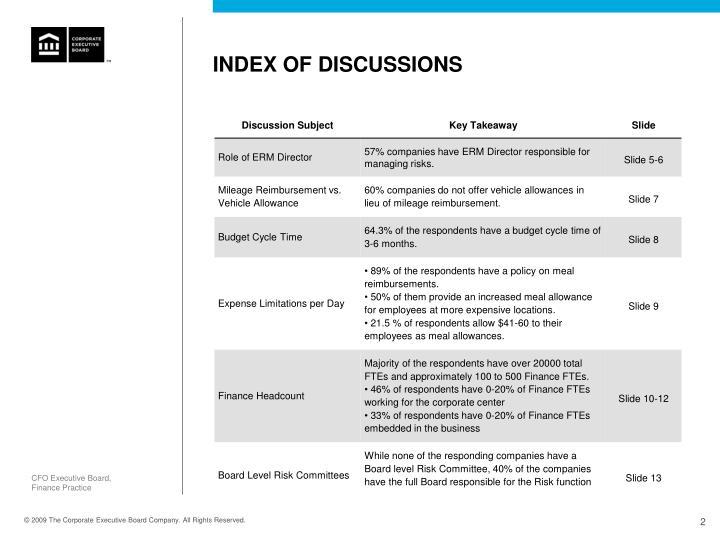 Index of discussions