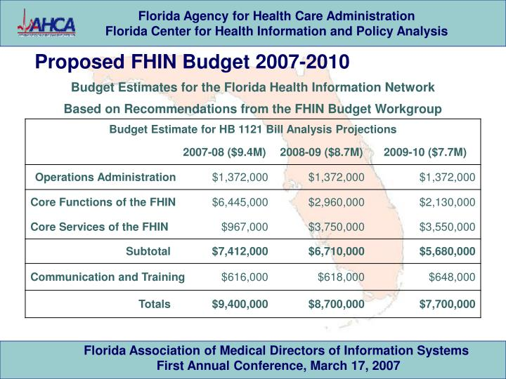 Proposed FHIN Budget 2007-2010