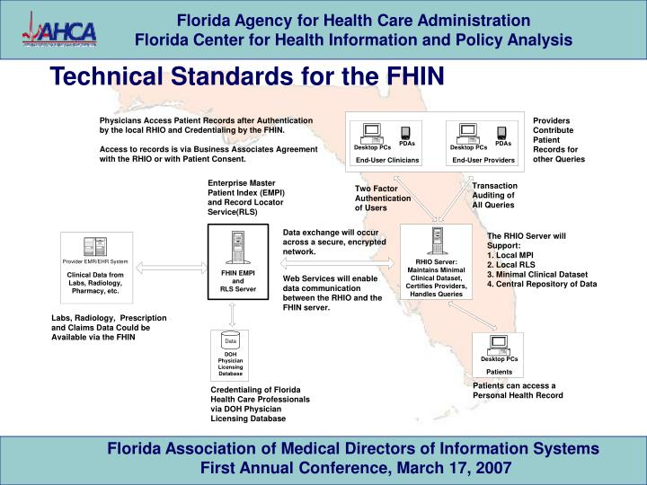 Technical Standards for the FHIN