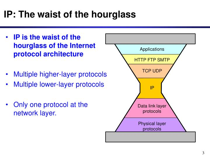Ip the waist of the hourglass