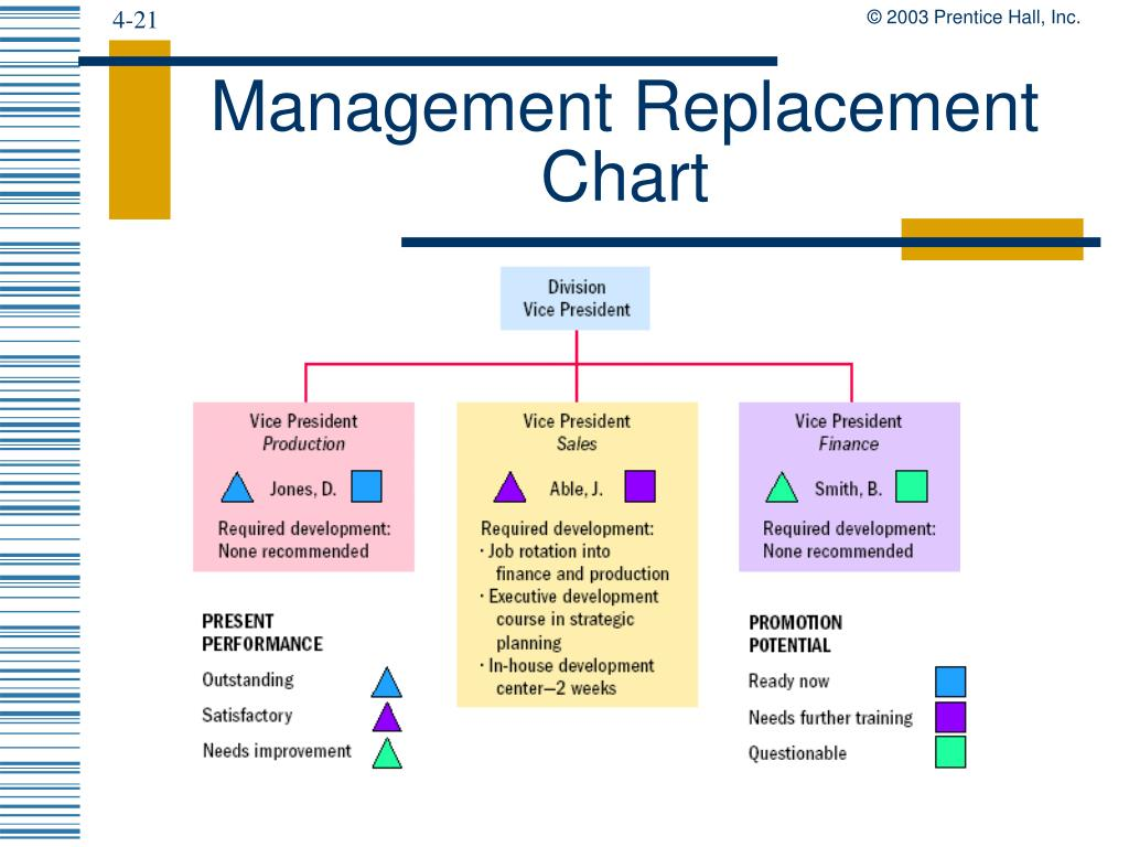 Management Replacement Chart