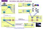 sc2004 uklight overview