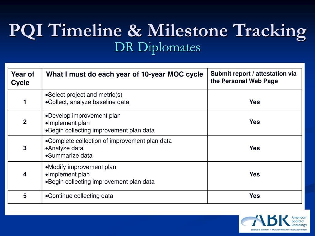 PQI Timeline & Milestone Tracking