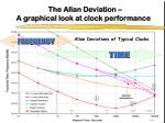 the allan deviation a graphical look at clock performance