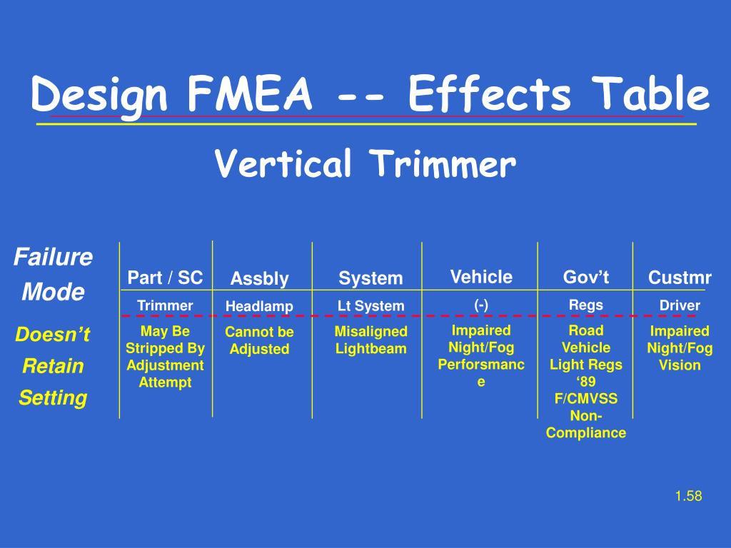 Design FMEA -- Effects Table